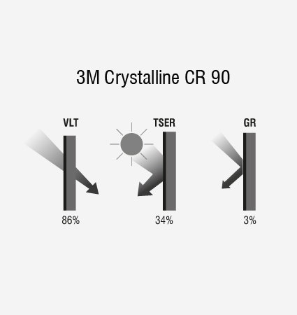 3M Automotive Window Film - Crystalline CR90 - графика