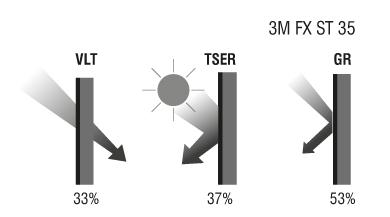 Показатели за защита от слънцето на фолио 3M FX-ST 35