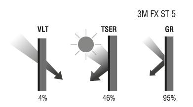 Слънцезащитно фолио 3M FX-ST 5 - показатели за защита