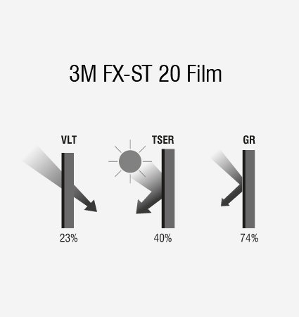 Схема на слънцезащитно фолио 3M FX-ST 20
