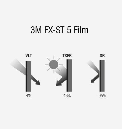 Схема на слънцезащитно фолио 3M FX-ST 5