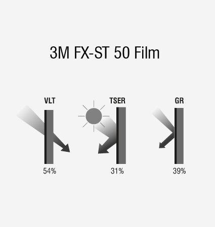 Схема на слънцезащитно фолио 3M FX-ST 50