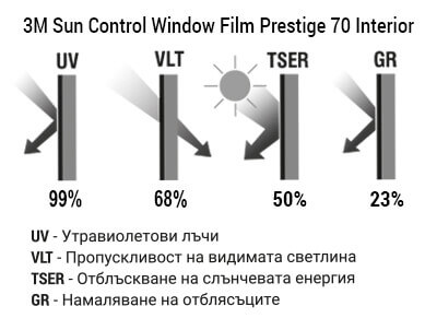 3M Sun Control Window Film Prestige 70 Interior Графика