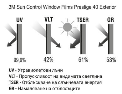 3M Sun Control Window Films Prestige 40 Exterior Графика