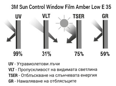 3M Sun Control Window Film Amber Low E 35 Графика