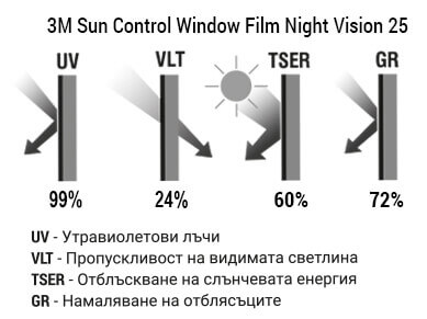3M Sun Control Window Film Night Vision 25 Графика