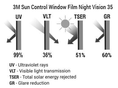 3M Sun Control Window Film Night Vision 35