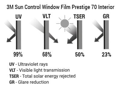 3M Sun Control Window Film Prestige 70 Interior