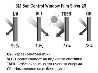 3M Sun Control Window Film Silver 20 Графика