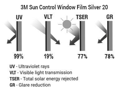 3M Sun Control Window Film Silver 20