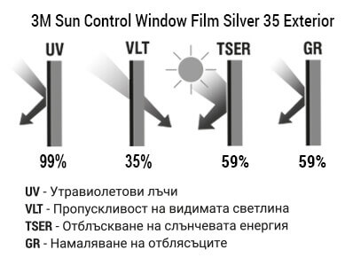 3M Sun Control Window Film Silver 35 Exterior Графика