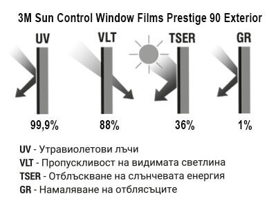 Sun Control Window Film Exterior 90 Графика