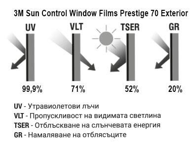 Sun Control Window Films Prestige 70 Exterior Графика