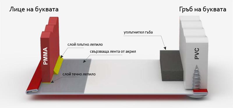 Схема на алуминиев профил ALURAPID за обемни букви