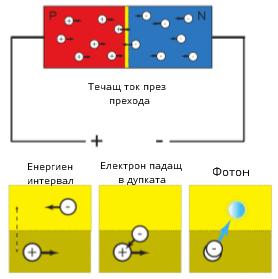 Как работи светодиодът?