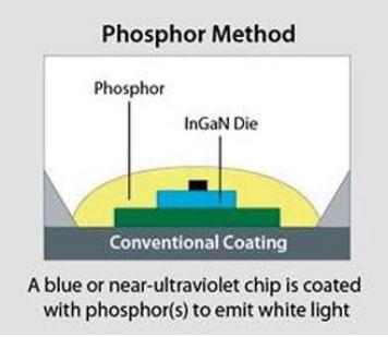Принцип на белия светодиод