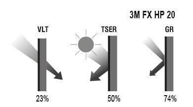 Графика на 3M FX-HP 20 Automotive Window Films