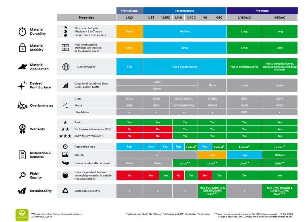 Table for digital print