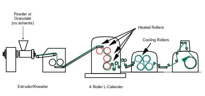 calandering process